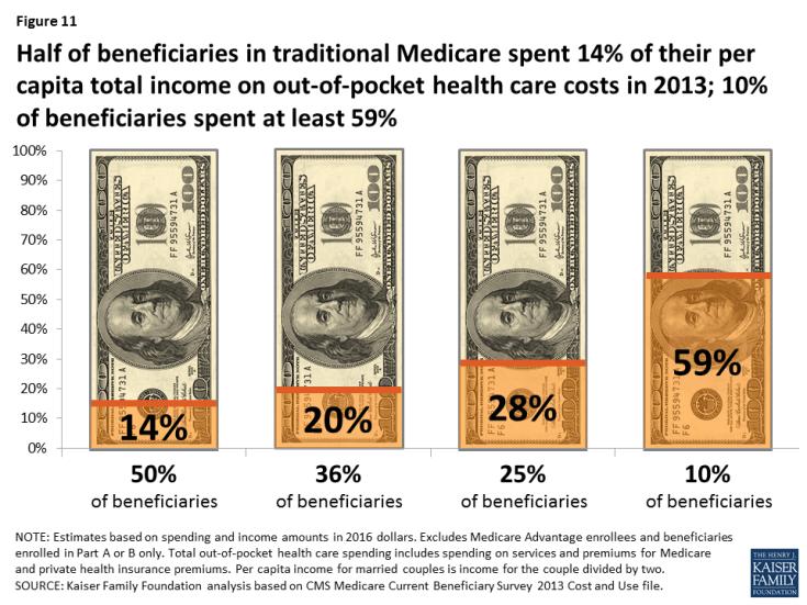 KFF Medicare spending chart